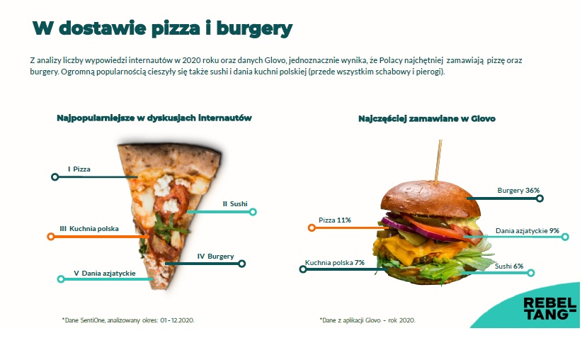Raport #FoodDelivery2020