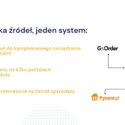 Uber Eats, Glovo, Pyszne.pl, własny sklep online - GoHub